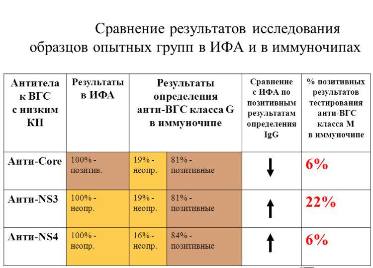 Анализ ифа – что это такое? что показывает ифа (ммуноферментный анализ крови)?