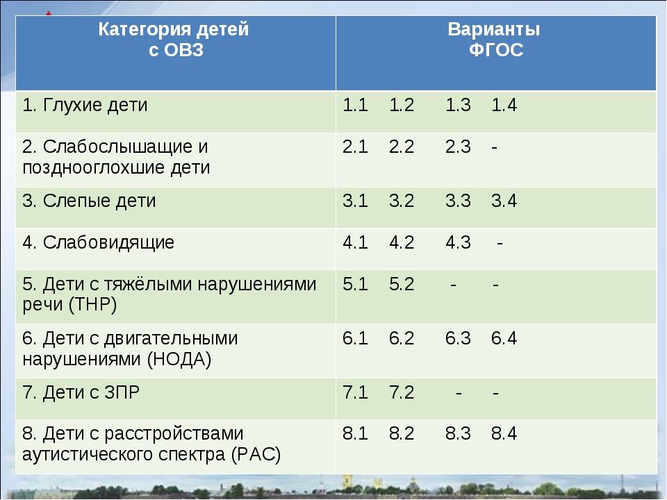 Классификация детей с овз по видам и степеням тяжести