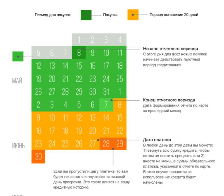 Разбор банки.ру. время есть, а денег нет: чем опасны кредитные карты с длинным грейс-периодом | банки.ру