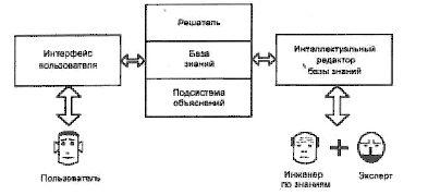 Экспертные системы, методика построения