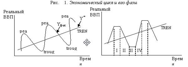 Экономический цикл - что это такое, его фазы и причины