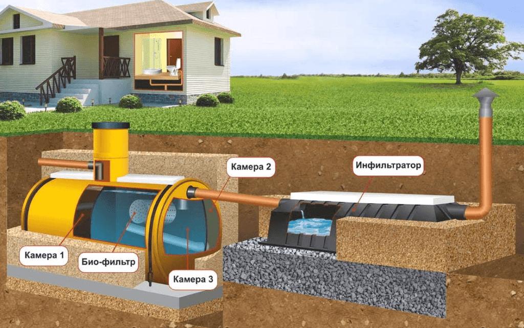 Канализация септик что это такое: как он работает, автономная канализация, для чего нужен