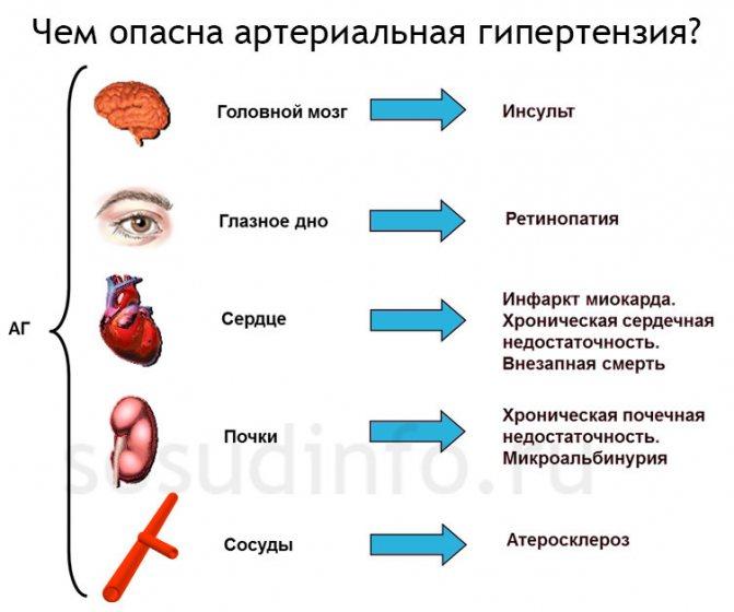 Эссенциальная • как вылечить гипертонию