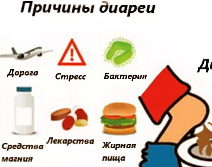 Диарея и другие подтвержденные желудочно-кишечные симптомы covid-19 диарея и другие подтвержденные желудочно-кишечные симптомы covid-19