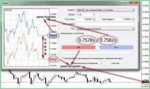 Спред на бирже что это и нужно ли его учитывать трейдеру