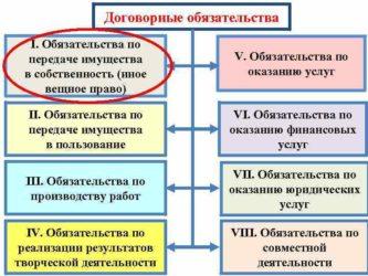 Денежное обязательство - что это такое? денежное обязательство: виды, понятие и порядок исполнения