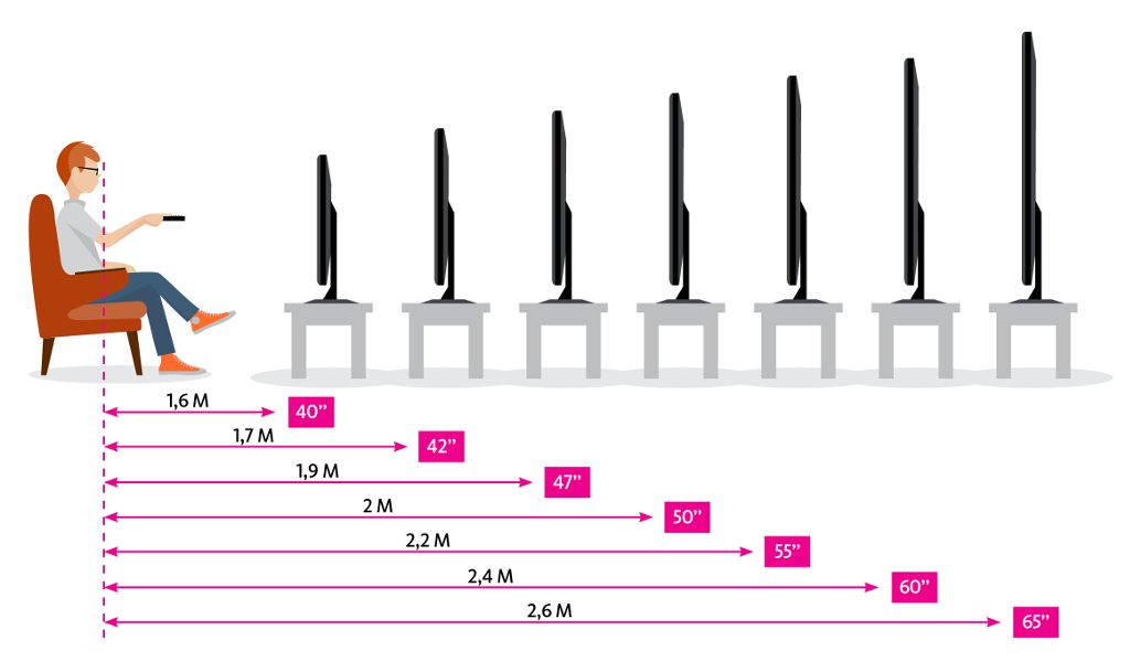 Как выбрать диагональ экрана телевизора правильно