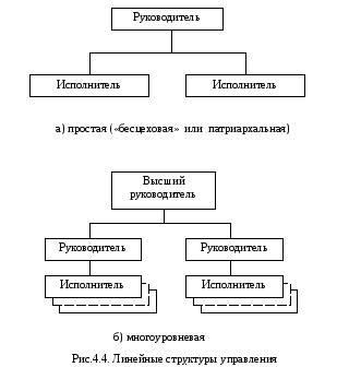 Виды организационных структур управления. курсовая работа (т). менеджмент. 2014-05-15