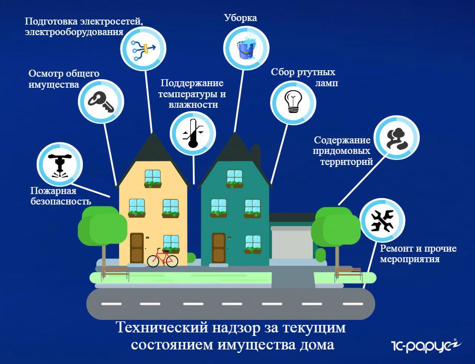 Текущий ремонт многоквартирного дома: что входит, виды, сроки и перечень работ, какой тариф и порядок расчета,