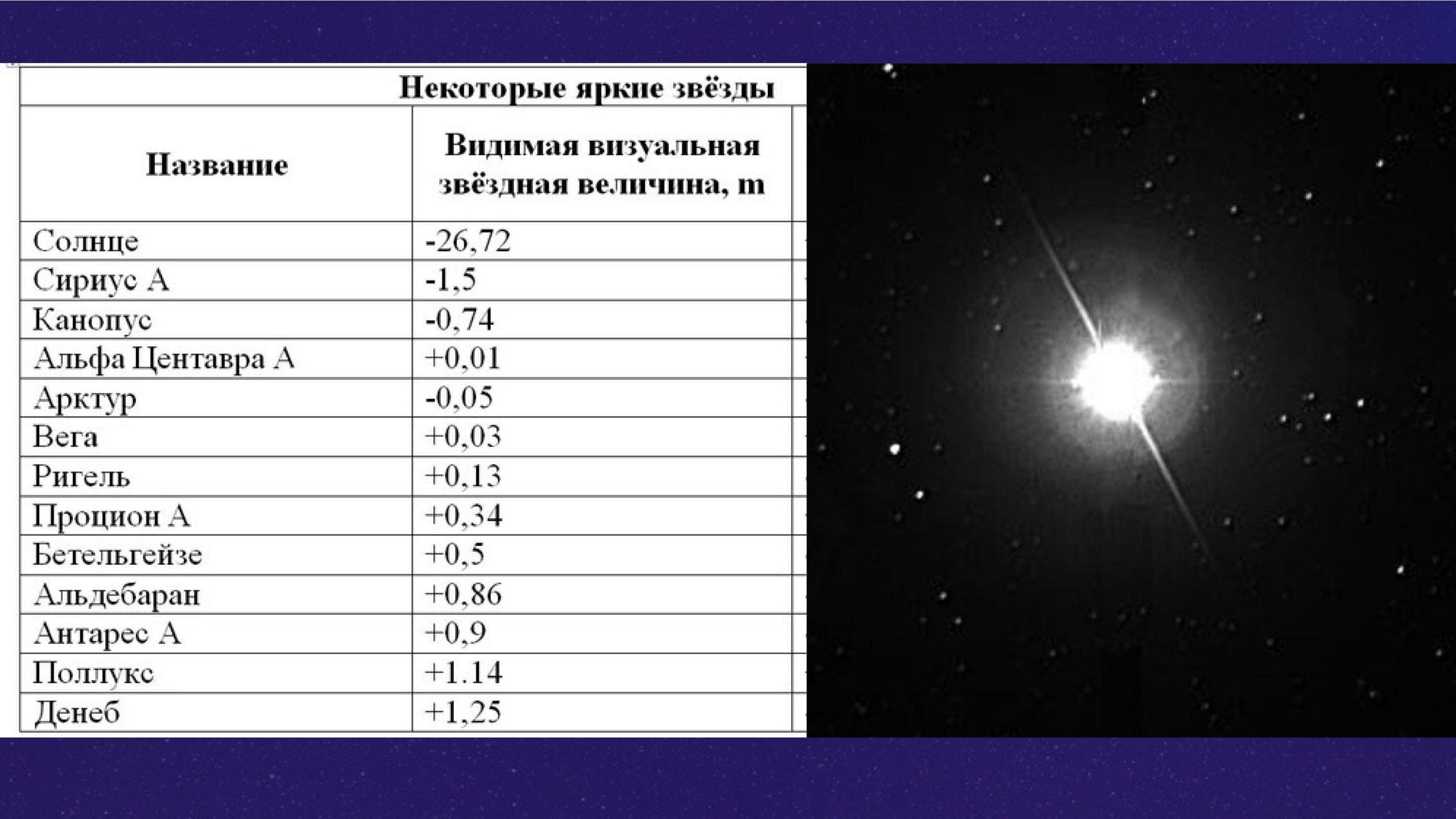 Звёздная величина — википедия с видео // wiki 2