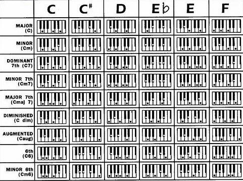 Аппликатуры аккорда c+