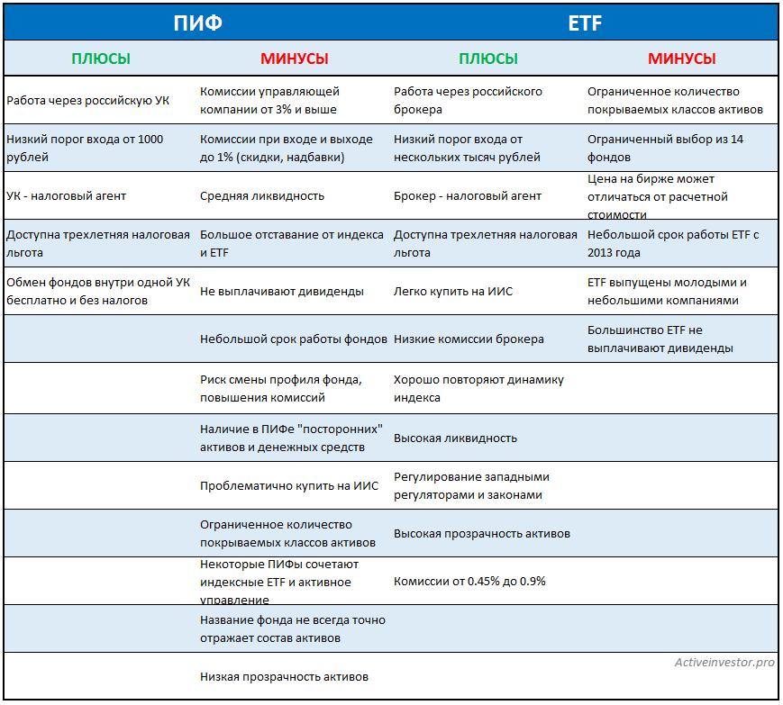 Etf фонды — что это такое простыми словами, как их купить