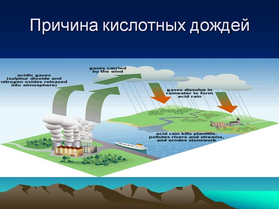 Кислотный дождь — википедия с видео // wiki 2