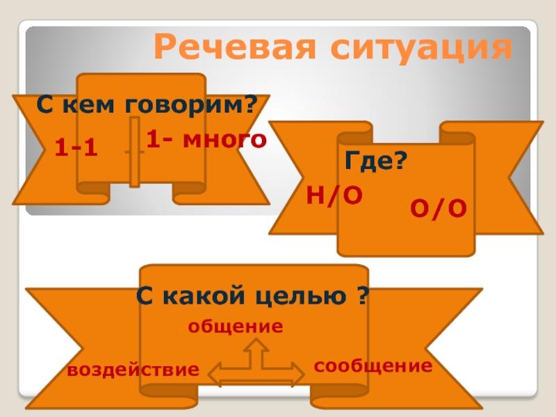 Моделирование речевых ситуаций в процессе формирования речевой культуры младших школьников