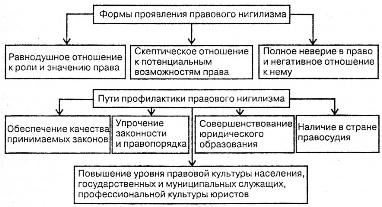 Правовой нигилизм в современной россии | статья в журнале «молодой ученый»