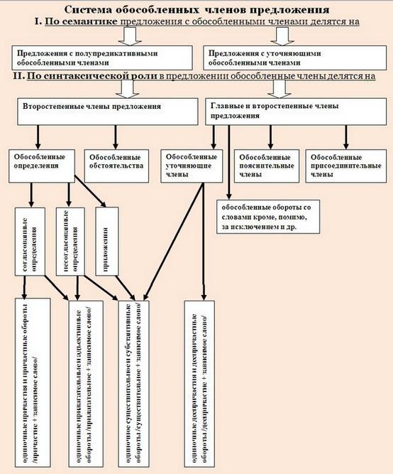 Обособленные определения: что это такое и примеры предложений с определениями или обстоятельствами, выраженными причастными оборотами