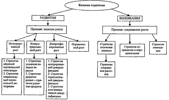 Стратегия — википедия. что такое стратегия