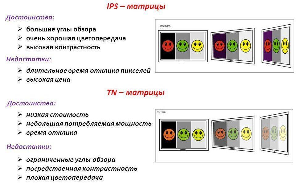 Ips экран: чем лучше матрица ips, в чем ее недостатки