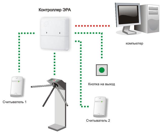 Скуд - система контроля и управления доступом – withsecurity.ru