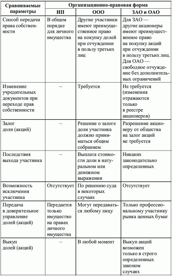 Организационно-правовая форма ип — что такое окопф