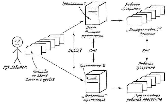 Транслятор – это... виды трансляторов. преобразование и трансляция программы
