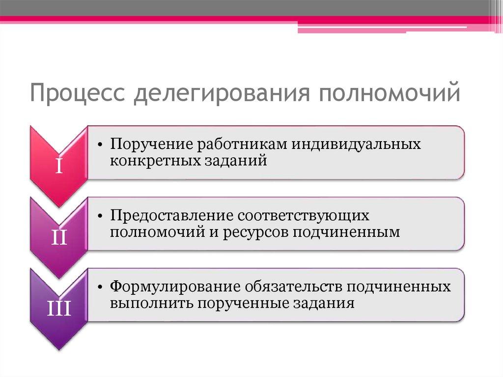 Что значит делегировать. делегировать полномочия и делегировать домен