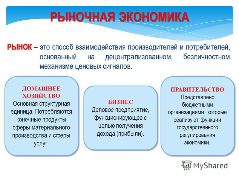 Субъекты рыночной экономики интересы, структура, государство, домохозяйство, предприятие как субъект рыночной экономики, цели