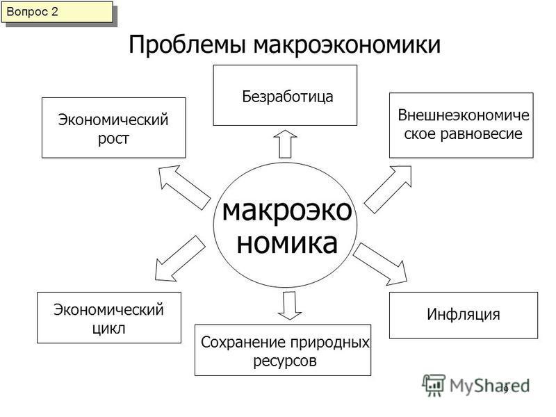 Что такое макроэкономика? определение и цели макроэкономики