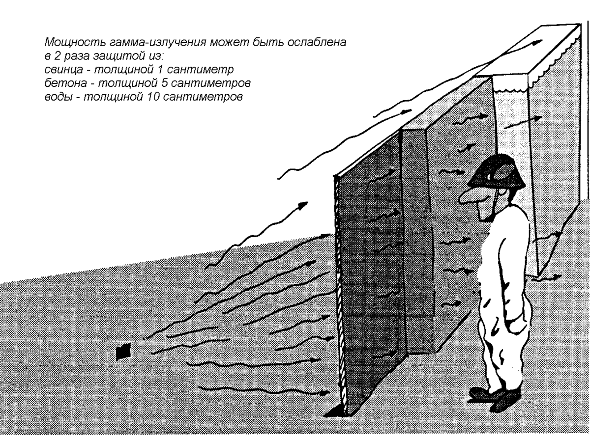 Гамма-излучение — опасность излучения и методы защиты, волновые свойства, советы специалистов