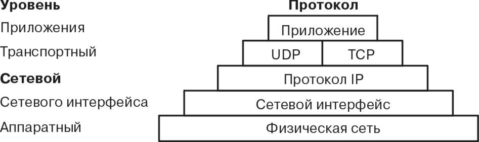 Виды сетевых протоколов