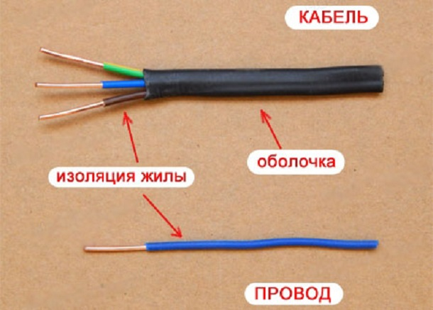 Чем отличается кабель от провода