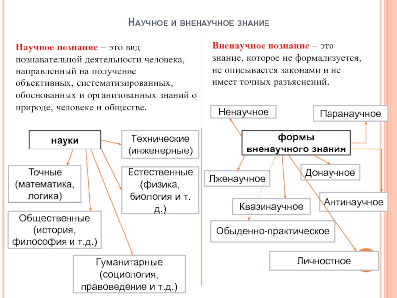 Познание и знание