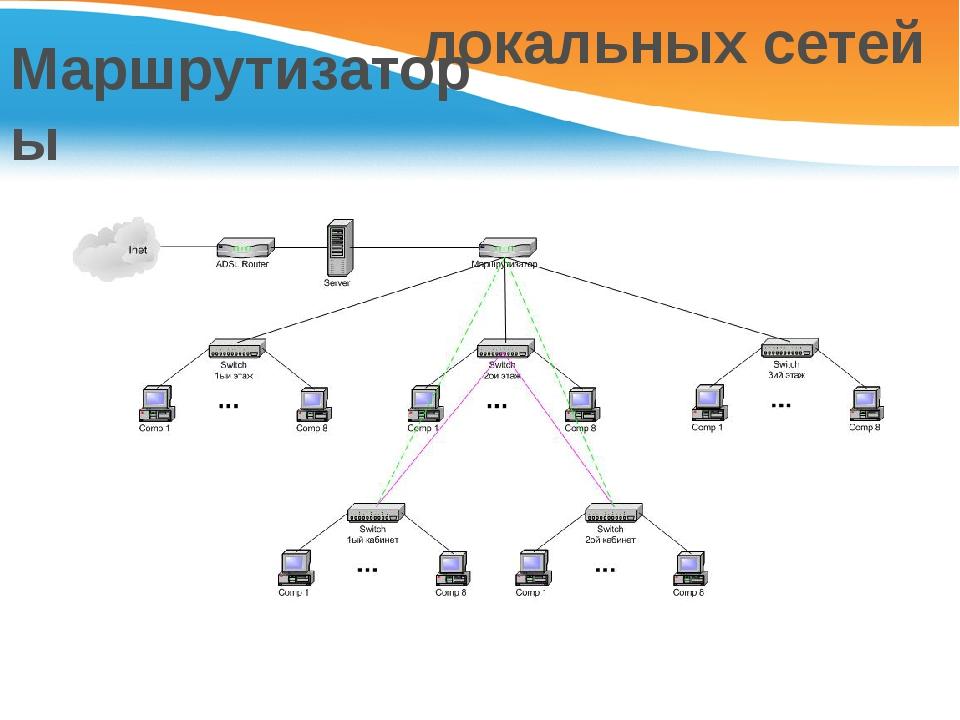 Что такое локальная сеть? локальные вычислительные сети :: syl.ru