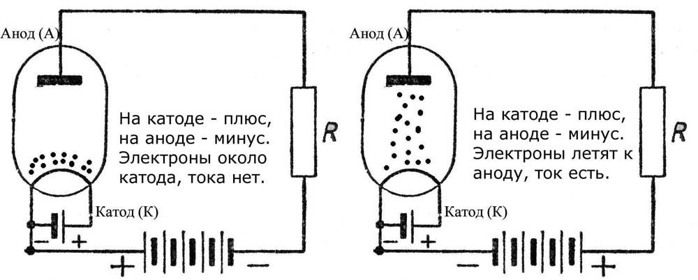 Что такое анод и катод, в чем их практическое применение