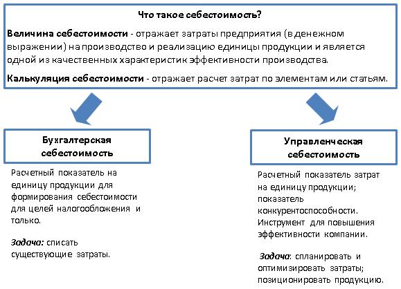 Что такое расход и затраты? чем они отличаются? | tobiz24.ru финансы, бизнес, интернет