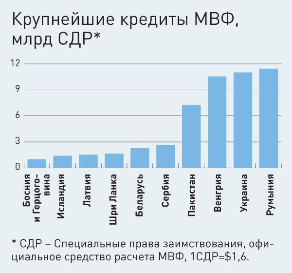 Международный валютный фонд (мвф) | банк россии