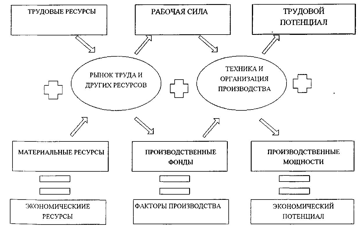 28.факторы производства