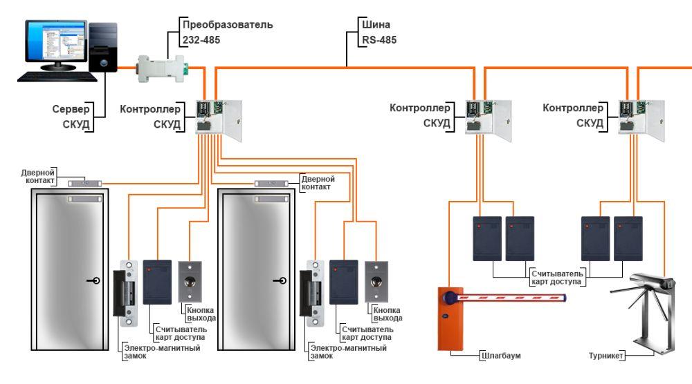 Скуд: система контроля и управления доступом