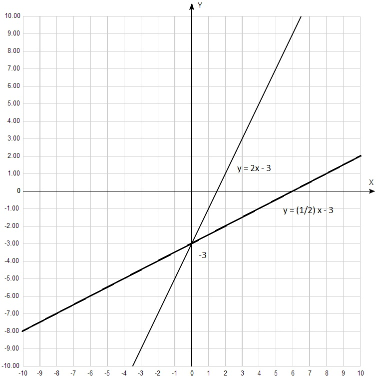 Линейная функция — википедия