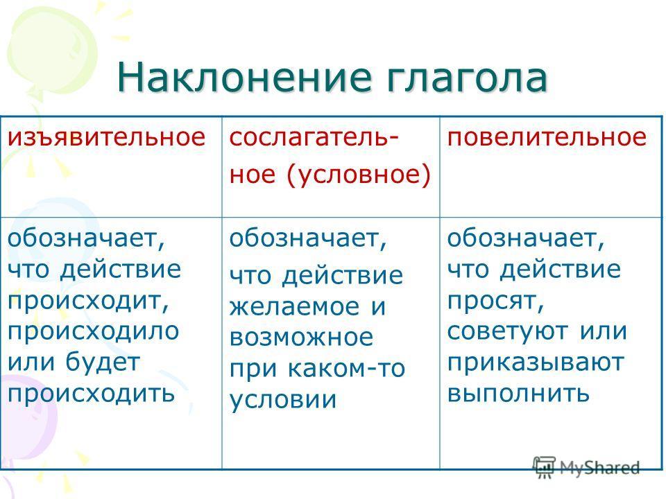 Наклонение глагола - как определить? таблица