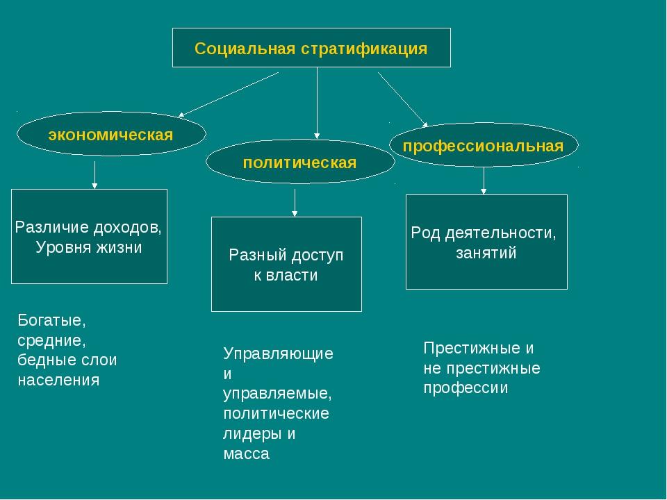 Определение социальная стратификация.  что означает слово социальная стратификация?