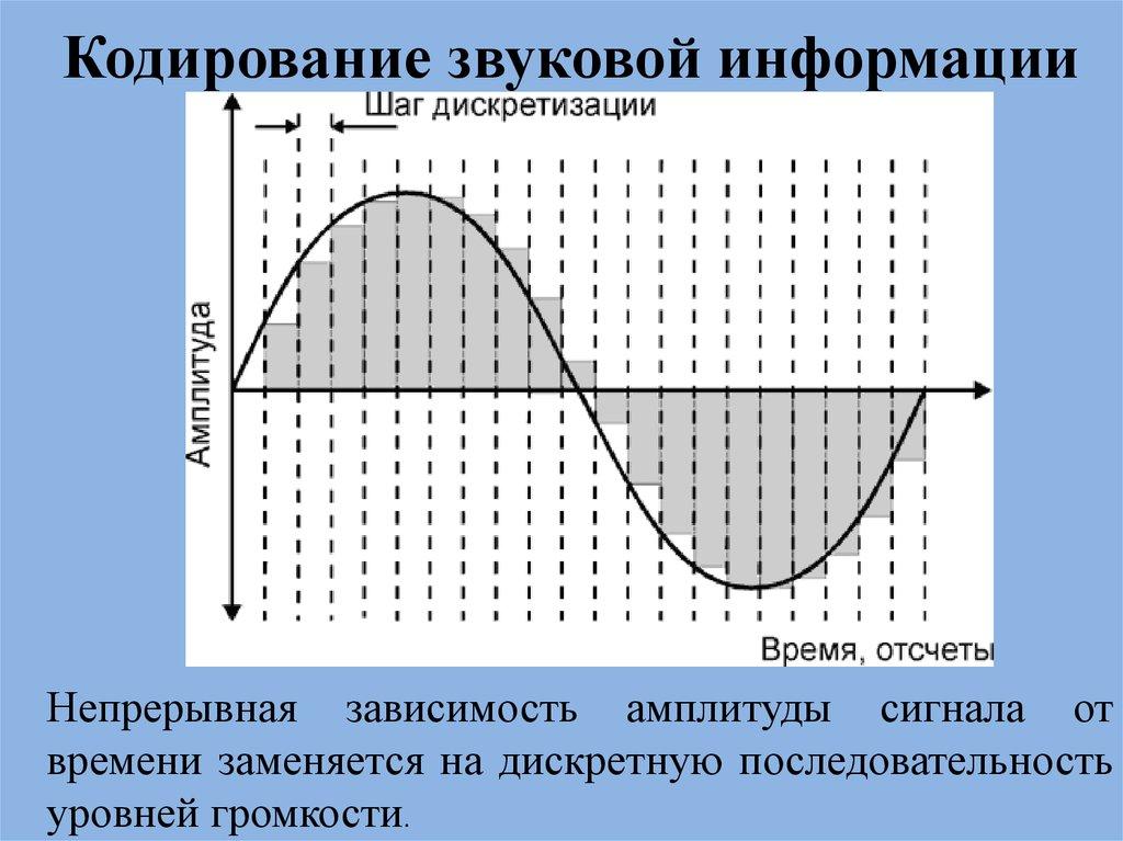 Уроки 14 - 16кодирование графической информации, звуковой и видеоинформации§16. кодирование графических изображений. §17. кодирование звуковой и видеоинформации