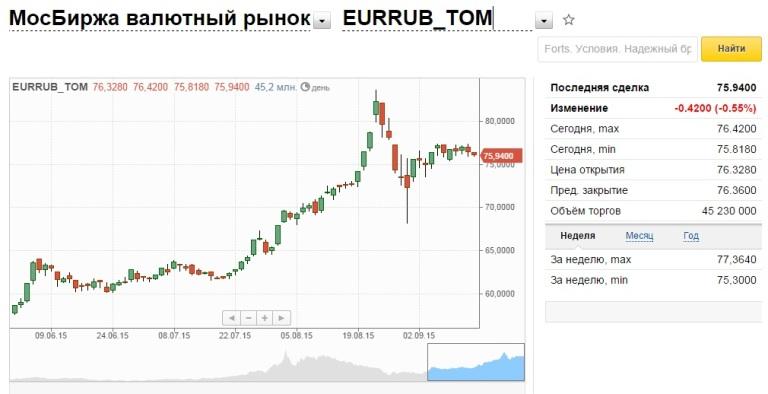 История происхождения евро как единой валюты — «свобода, равенство, братство»