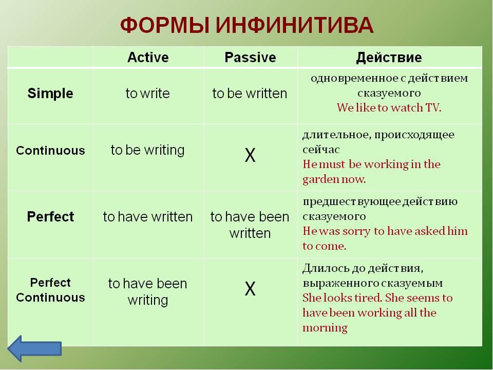 Функции инфинитива (неличной формы глагола) в английском языке