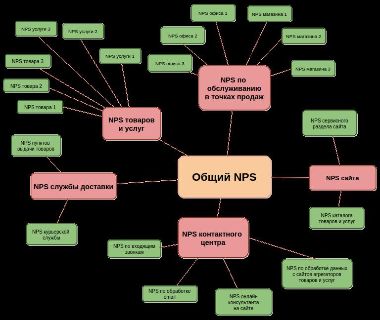 Индекс nps сотовых операторов | alhorum