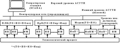 Система управления в организации