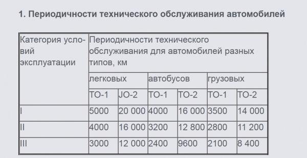 Организация технического обслуживания (то): ео, то-1, то-2 и со