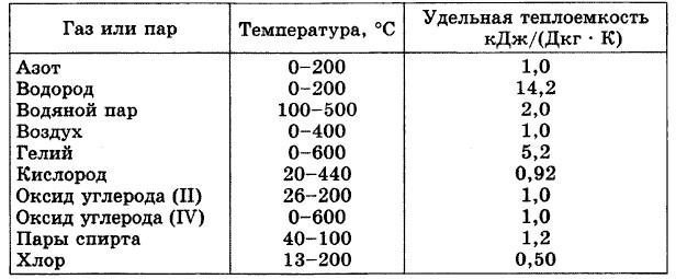 """Конспект """"количество теплоты. удельная теплоёмкость"""" - учительpro"""