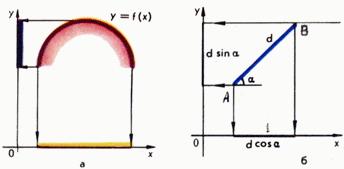 Проекция (геометрия) — википедия. что такое проекция (геометрия)