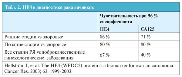 Онкомаркер са 125 — норма у женщин после 50 лет, антиген са 125 при кисте яичников